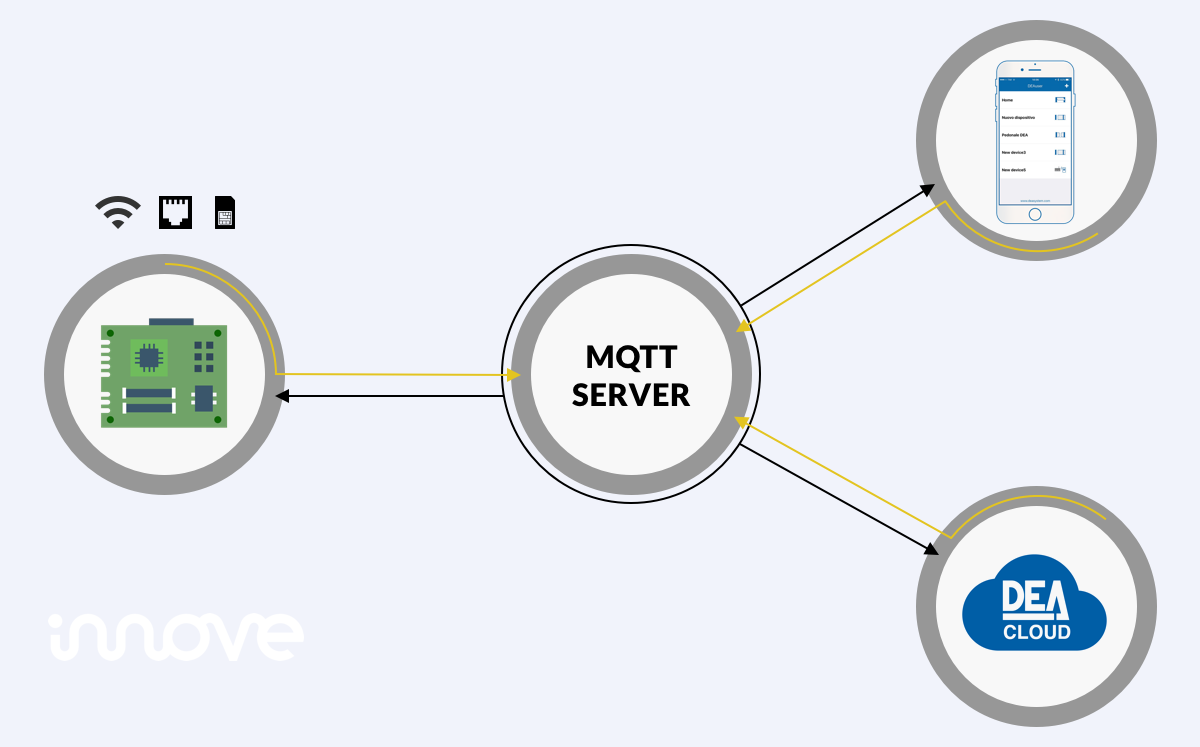 Cloud for DEA System - MQTT and simplicity